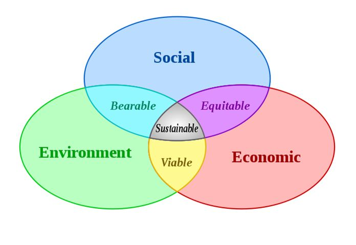 Sustainable Community Planning