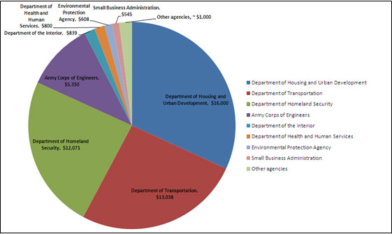 chart -   the allocation of relief dollars by federal agency (in millions)