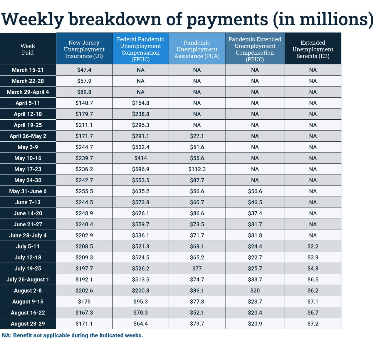 a weekly breakdown of payments