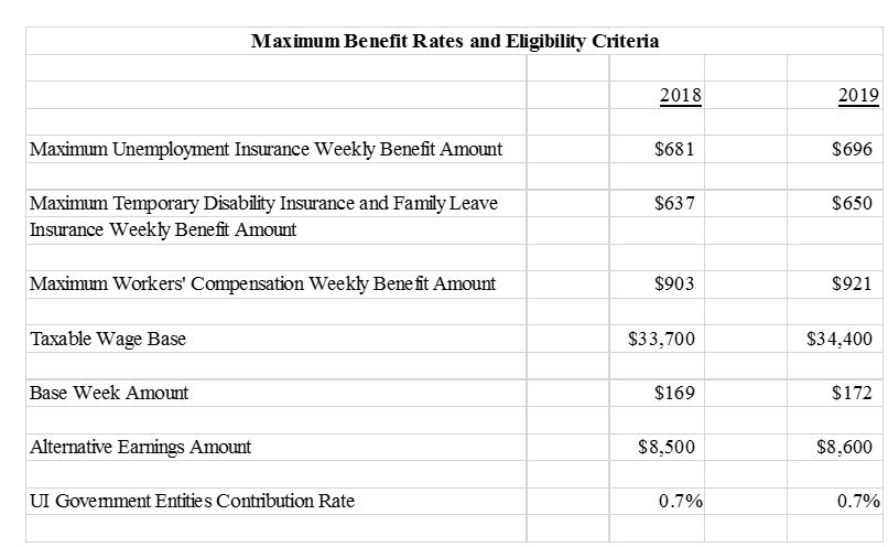 Department of Labor and Workforce Development | Jan-08-19 Maximum Benefit  Rates for Unemployment, Temporary Disability, <br><i>Family Leave, and  Workers' Comp Rise in 2019</br></i>