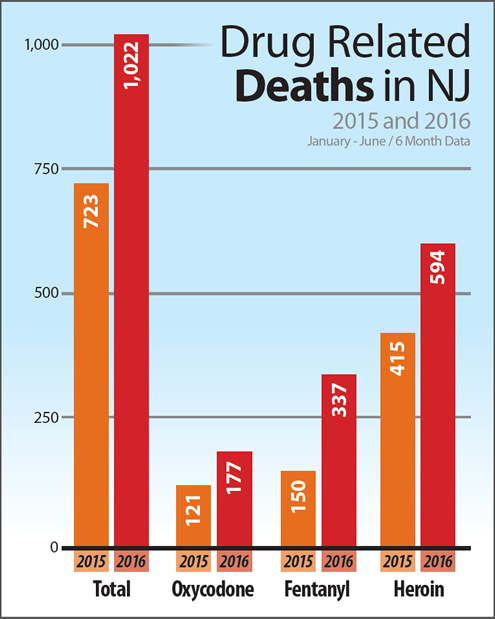 Drug Related Death in NJ